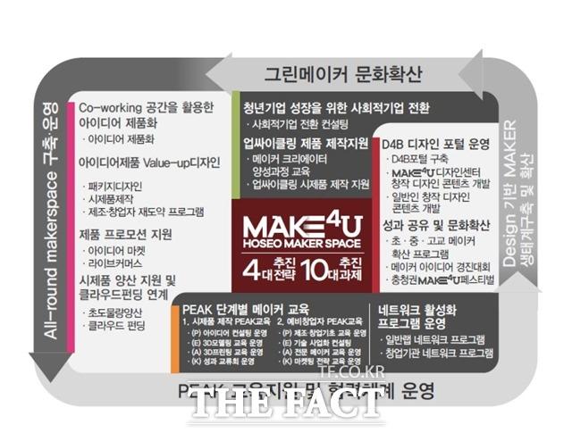 아산시-호서대, '메이커 스페이스 전문랩' 선정
